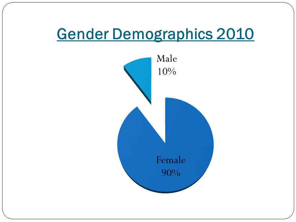 Gender Demographics 2010