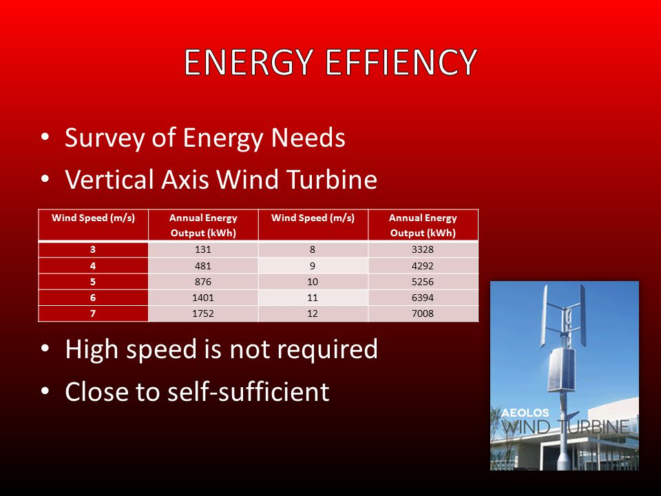 Survey of Energy Needs Vertical Axis Wind Turbine High speed is not required Close to self-sufficient Wind Speed (m/s) Annual Energy Output (kWh) Wind Speed (m/s) Annual Energy Output (kWh) 313183328 448194292 5876105256 61401116394 71752127008