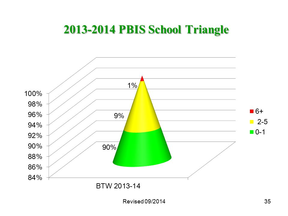 35 2013-2014 PBIS School Triangle 2013-2014 PBIS School Triangle