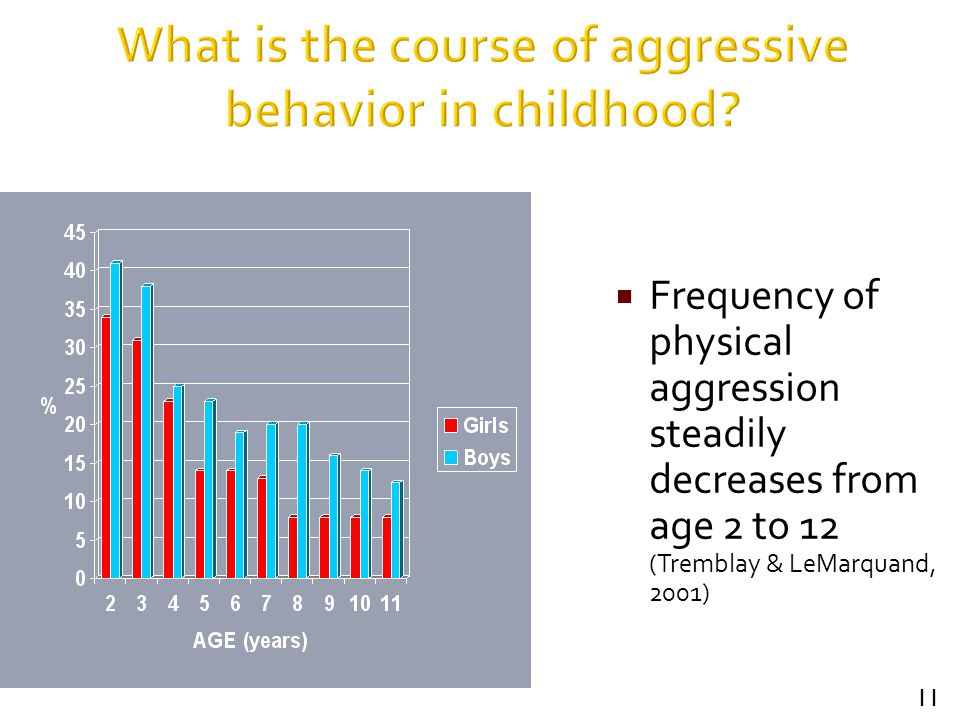 11  Frequency of physical aggression steadily decreases from age 2 to 12 (Tremblay & LeMarquand, 2001)
