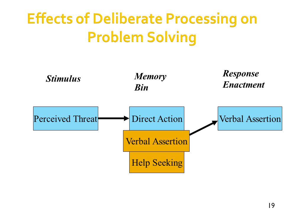 19 Effects of Deliberate Processing on Problem Solving Perceived ThreatDirect Action Verbal Assertion Help Seeking Verbal Assertion Memory Bin Respons