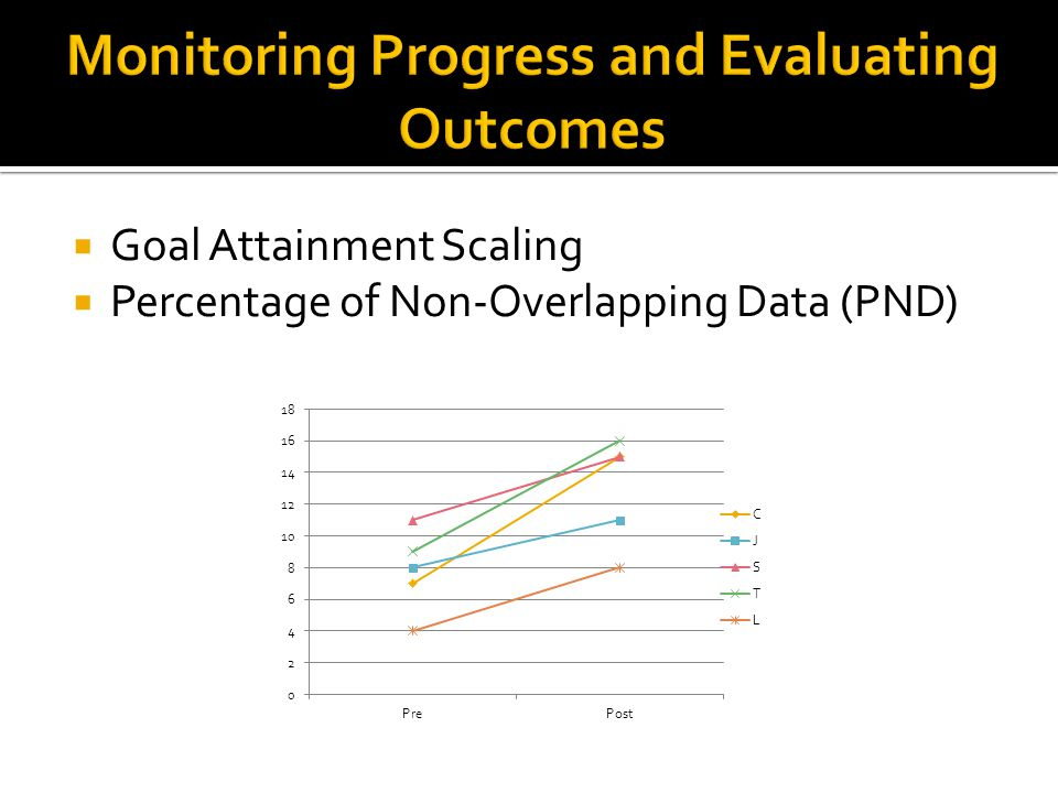  Goal Attainment Scaling  Percentage of Non-Overlapping Data (PND)