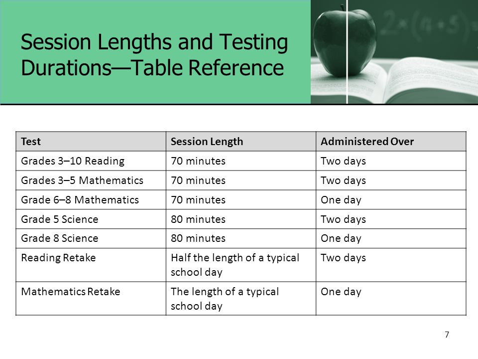 Session Lengths and Testing Durations—Table Reference TestSession LengthAdministered Over Grades 3–10 Reading70 minutesTwo days Grades 3–5 Mathematics70 minutesTwo days Grade 6–8 Mathematics70 minutesOne day Grade 5 Science80 minutesTwo days Grade 8 Science80 minutesOne day Reading RetakeHalf the length of a typical school day Two days Mathematics RetakeThe length of a typical school day One day 7