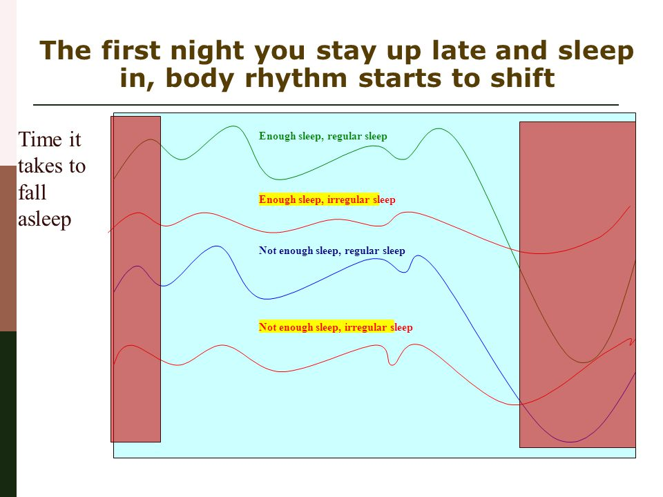 The first night you stay up late and sleep in, body rhythm starts to shift Time it takes to fall asleep Bad, Not good, Dangerous  Gray Zone Acceptabl