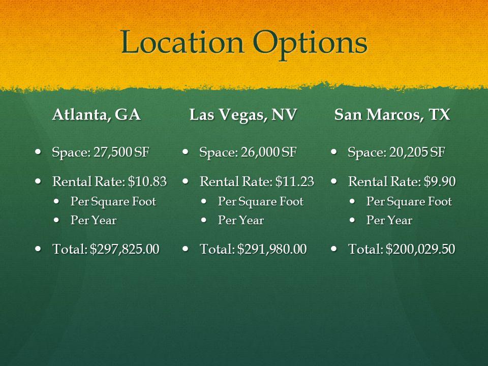 Location Options Atlanta, GA Space: 27,500 SF Rental Rate: $10.83 Per Square Foot Per Year Total: $297,825.00 San Marcos, TX Space: 20,205 SF Rental Rate: $9.90 Per Square Foot Per Year Total: $200,029.50 Las Vegas, NV Space: 26,000 SF Space: 26,000 SF Rental Rate: $11.23 Rental Rate: $11.23 Per Square Foot Per Square Foot Per Year Per Year Total: $291,980.00 Total: $291,980.00