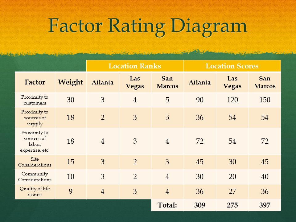 Factor Rating Diagram Location RanksLocation Scores FactorWeight Atlanta Las Vegas San Marcos Atlanta Las Vegas San Marcos Proximity to customers 3034590120150 Proximity to sources of supply 182333654 Proximity to sources of labor, expertise, etc.