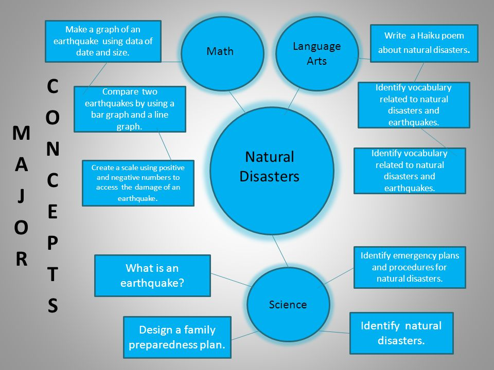 Natural Disasters Math Language Arts Science What is an earthquake.