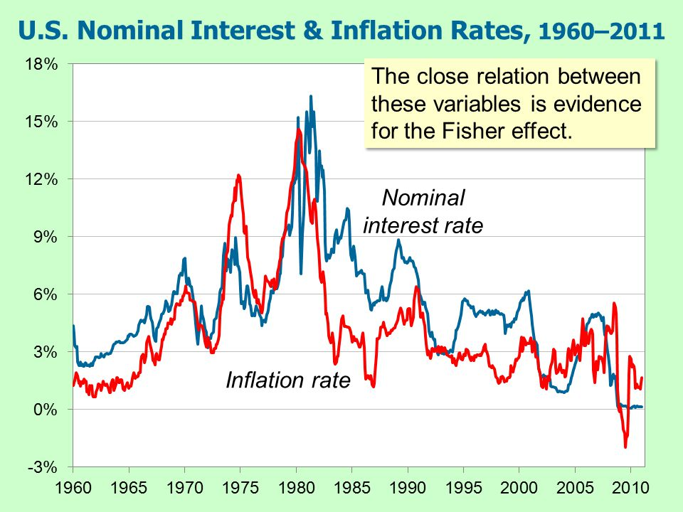 U.S. Nominal Interest & Inflation Rates, 1960–2011 The close relation between these variables is evidence for the Fisher effect. Inflation rate Nomina