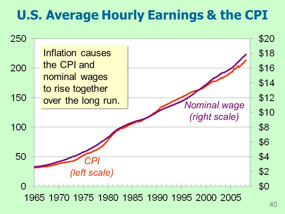 U.S. Average Hourly Earnings & the CPI CPI (left scale) Nominal wage (right scale) Inflation causes the CPI and nominal wages to rise together over th