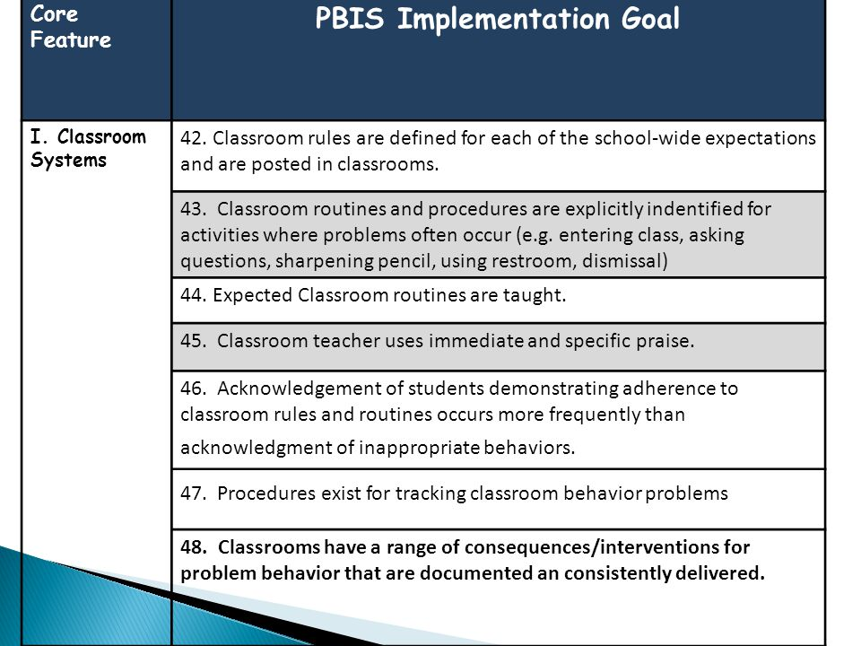 Core Feature PBIS Implementation Goal I. Classroom Systems 42. Classroom rules are defined for each of the school-wide expectations and are posted in