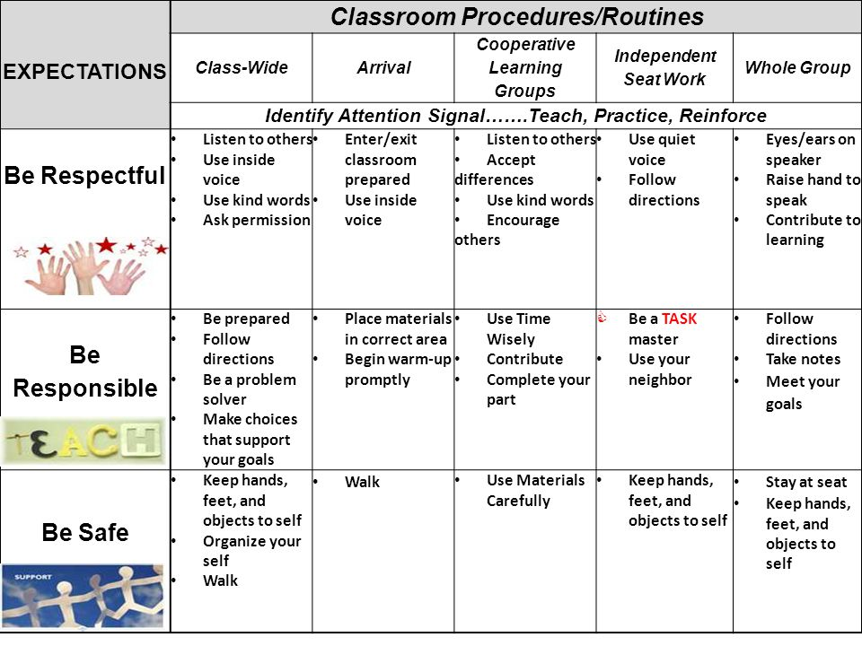 EXPECTATIONS Classroom Procedures/Routines Class-WideArrival Cooperative Learning Groups Independent Seat Work Whole Group Identify Attention Signal……