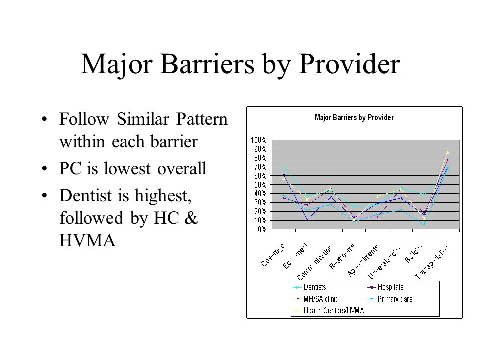 Major Barriers by Provider Follow Similar Pattern within each barrier PC is lowest overall Dentist is highest, followed by HC & HVMA