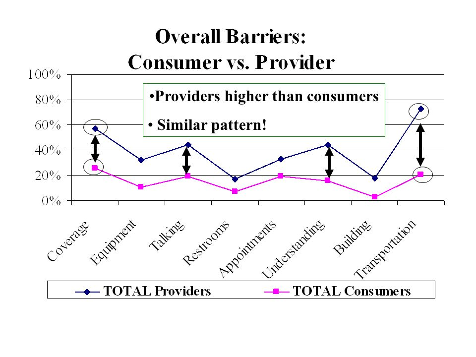 Providers higher than consumers Similar pattern!