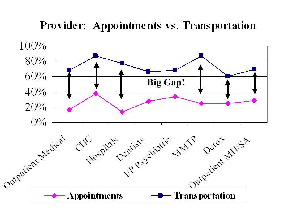 Big Gap!