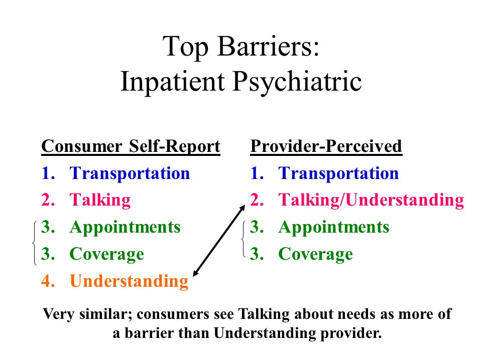 Top Barriers: Inpatient Psychiatric Consumer Self-Report 1.Transportation 2.Talking 3.Appointments 3.Coverage 4.Understanding Provider-Perceived 1.Transportation 2.Talking/Understanding 3.