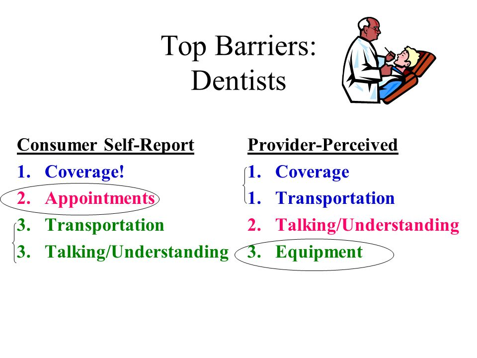 Top Barriers: Dentists Consumer Self-Report 1.Coverage.