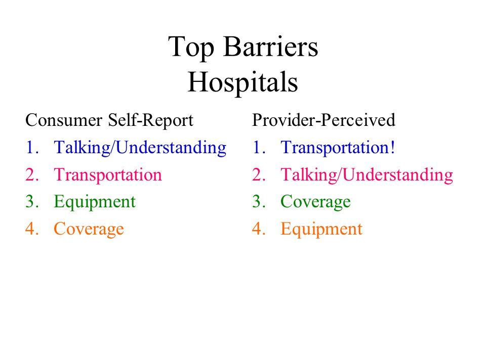 Top Barriers Hospitals Consumer Self-Report 1.Talking/Understanding 2. Transportation 3.Equipment 4.Coverage Provider-Perceived 1.Transportation! 2.Ta