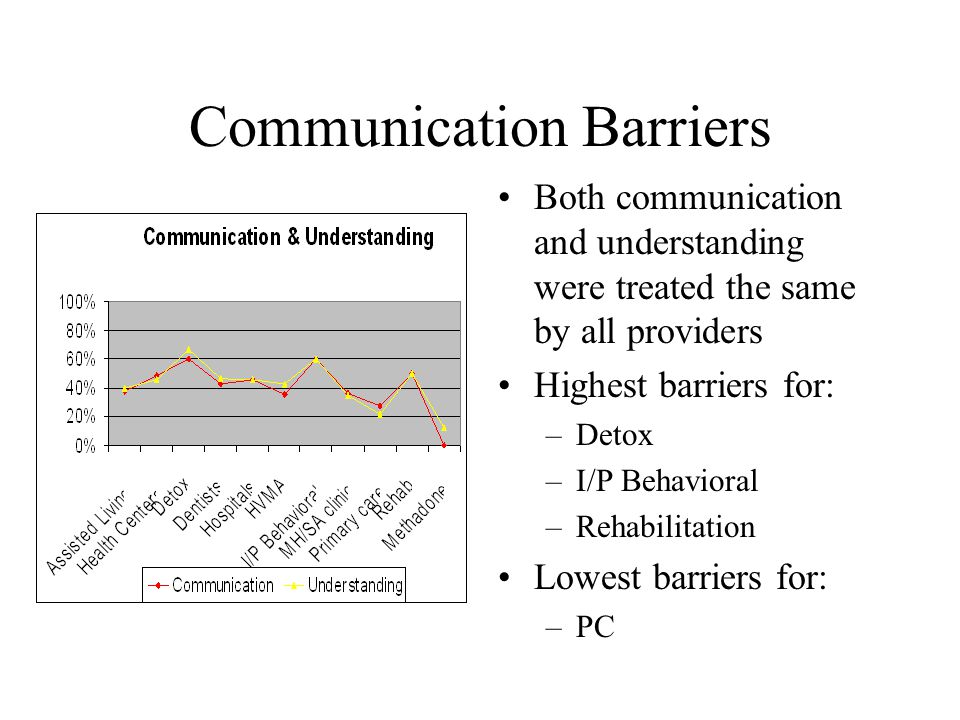 Communication Barriers Both communication and understanding were treated the same by all providers Highest barriers for: –Detox –I/P Behavioral –Rehab