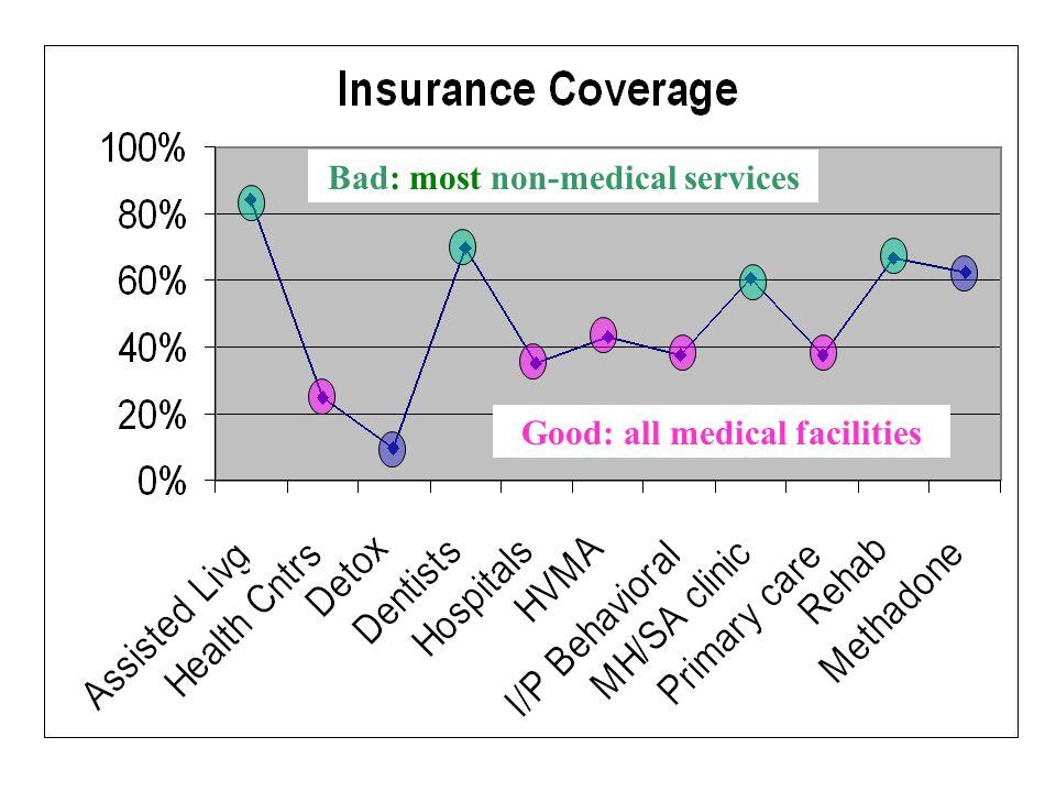 Good: all medical facilities Bad: most non-medical services