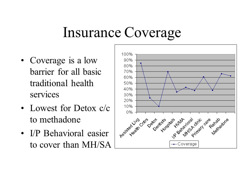 Insurance Coverage Coverage is a low barrier for all basic traditional health services Lowest for Detox c/c to methadone I/P Behavioral easier to cove