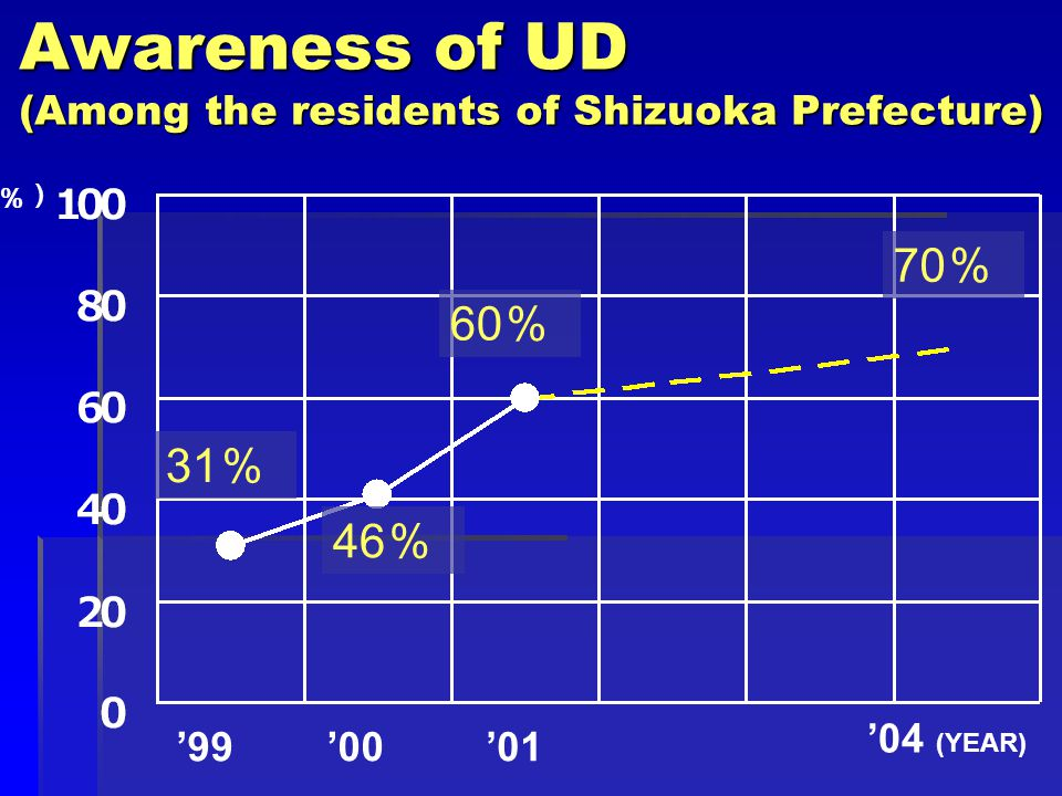 Awareness of UD (Among the residents of Shizuoka Prefecture) '99'00'01 '04 (YEAR) (%) 70 % 60 % 46 % 31 %