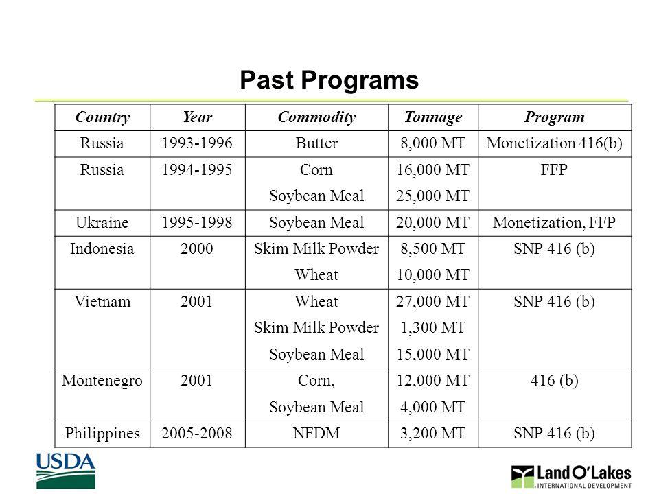 8 Past Programs, continued CountryYearCommodityTonnageProgram Vietnam2002NFDM550 MTSNP 416 (b) Soybean Meal6,250 MT Wheat10,000 MT Indonesia2002NFDM4,450 MTSNP 416 (b) Bangladesh2002NFDM1,450 MTSNP 416(b) Wheat Soybean Oil 53,900 MT 4,000 MT Philippines2002NFDM4,000 MTSNP 416(b) Pakistan2003NFDM4,000 MTSNP 416 (b) Uzbekistan2003NFDM500 MTSNP 416 (b) pilot Indonesia2004NFDM4,000 MTSNP 416 (b) Vietnam2004NFDM3,500 MTSNP 416 (b)