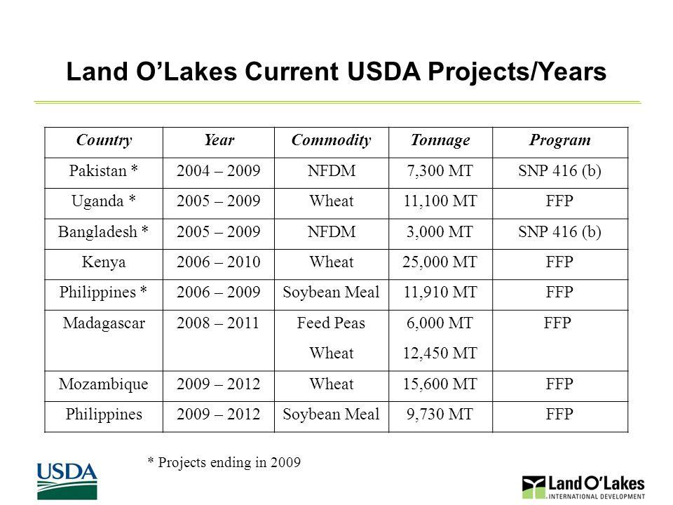 9 Land O'Lakes Current USDA Projects/Years CountryYearCommodityTonnageProgram Pakistan *2004 – 2009NFDM7,300 MTSNP 416 (b) Uganda *2005 – 2009Wheat11,100 MTFFP Bangladesh *2005 – 2009NFDM3,000 MTSNP 416 (b) Kenya2006 – 2010Wheat25,000 MTFFP Philippines *2006 – 2009Soybean Meal11,910 MTFFP Madagascar2008 – 2011Feed Peas6,000 MTFFP Wheat12,450 MT Mozambique2009 – 2012Wheat15,600 MTFFP Philippines2009 – 2012Soybean Meal9,730 MTFFP * Projects ending in 2009