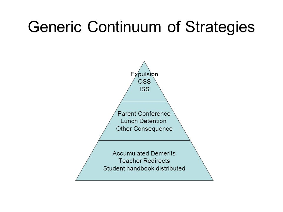 Generic Continuum of Strategies Expulsion OSS ISS Parent Conference Lunch Detention Other Consequence Accumulated Demerits Teacher Redirects Student handbook distributed