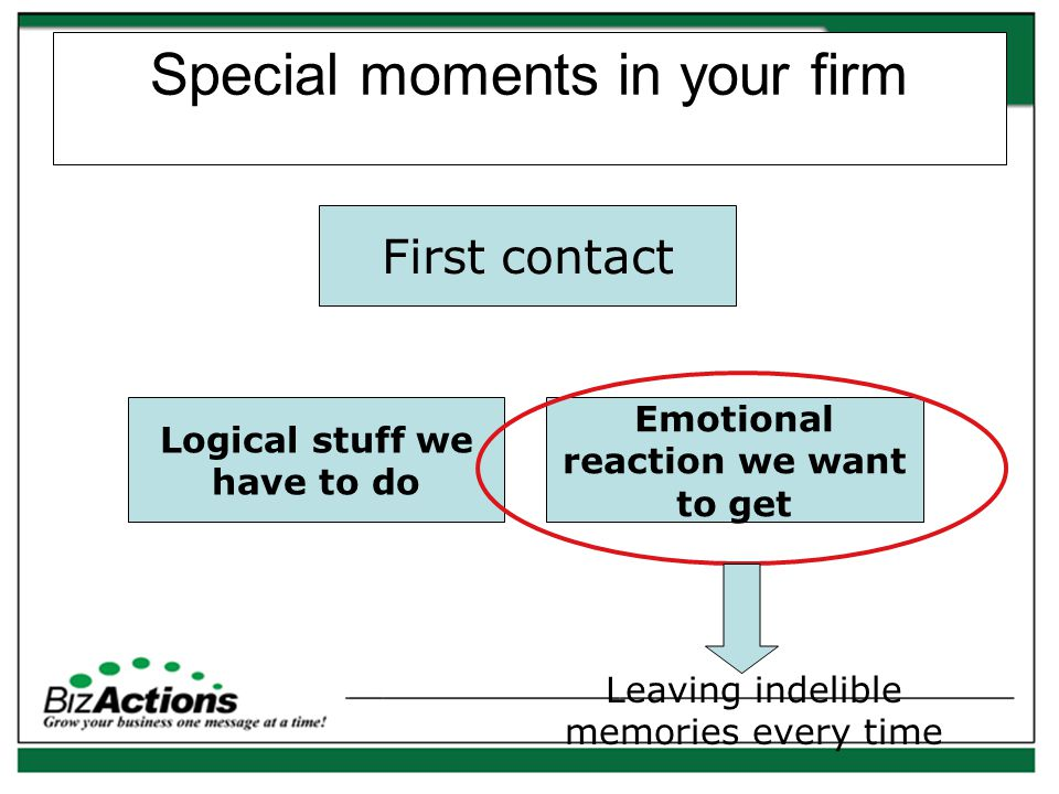 Special moments in your firm Prospecting Logical stuff we have to do Emotional reaction we want to get Leaving indelible memories every time 4