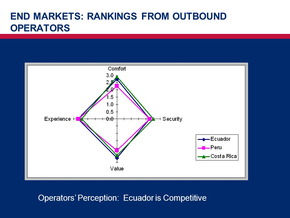 END MARKETS: RANKINGS FROM OUTBOUND OPERATORS Operators' Perception: Ecuador is Competitive