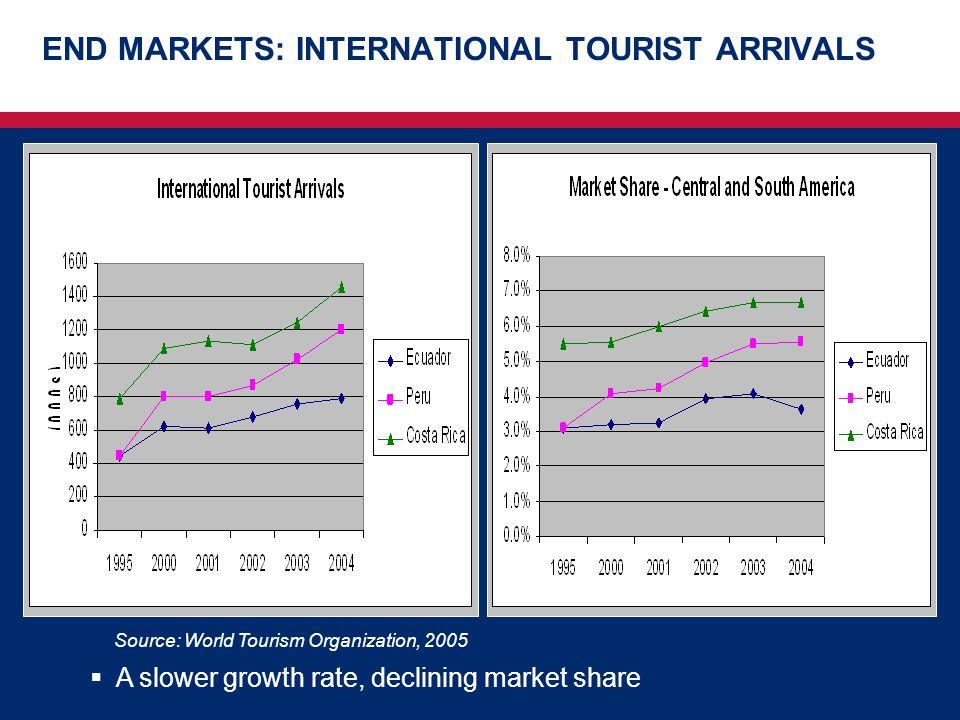 END MARKETS: INTERNATIONAL TOURIST ARRIVALS Source: World Tourism Organization, 2005  A slower growth rate, declining market share