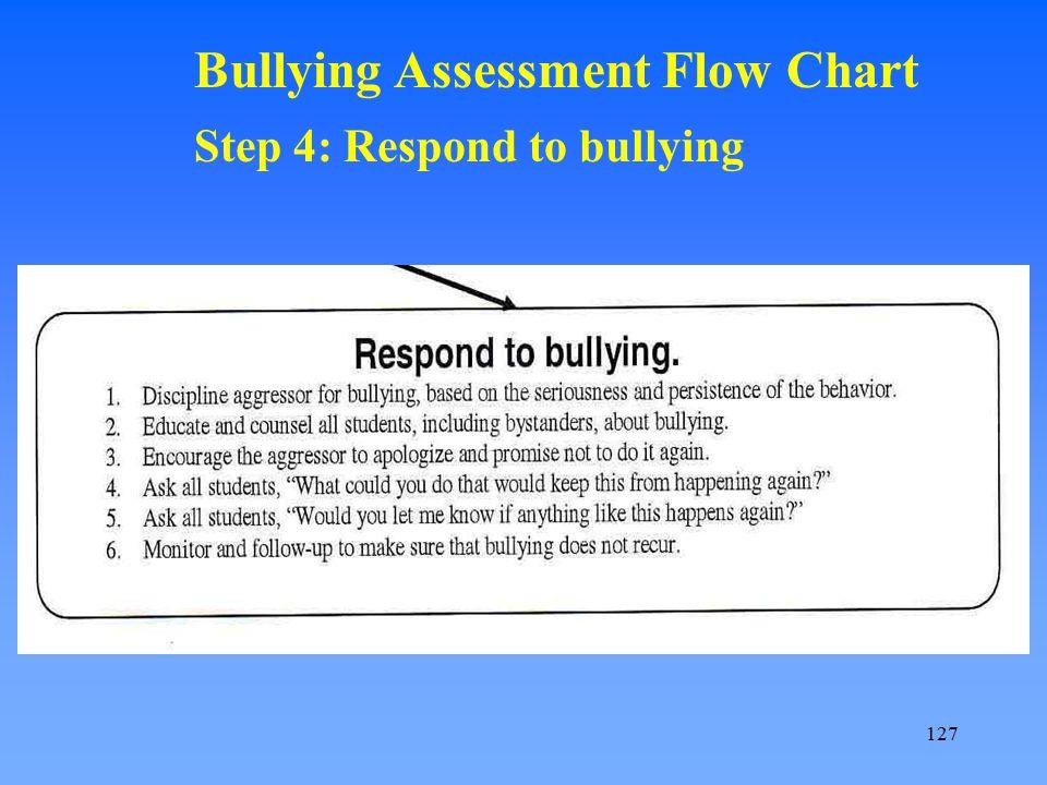 Bullying Assessment Flow Chart Step 4: Respond to bullying 127