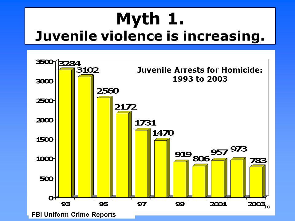 Myth 1. Juvenile violence is increasing. Juvenile Arrests for Homicide: 1993 to 2003 FBI Uniform Crime Reports 16