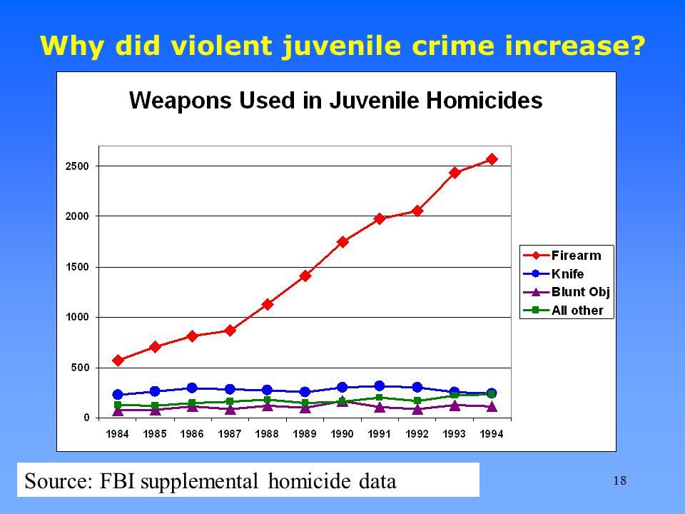 Why did violent juvenile crime increase? Source: FBI supplemental homicide data 18