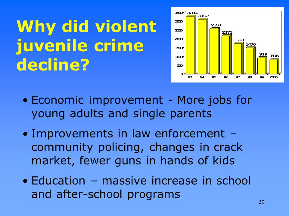 Why did violent juvenile crime decline? Economic improvement - More jobs for young adults and single parents Improvements in law enforcement – communi