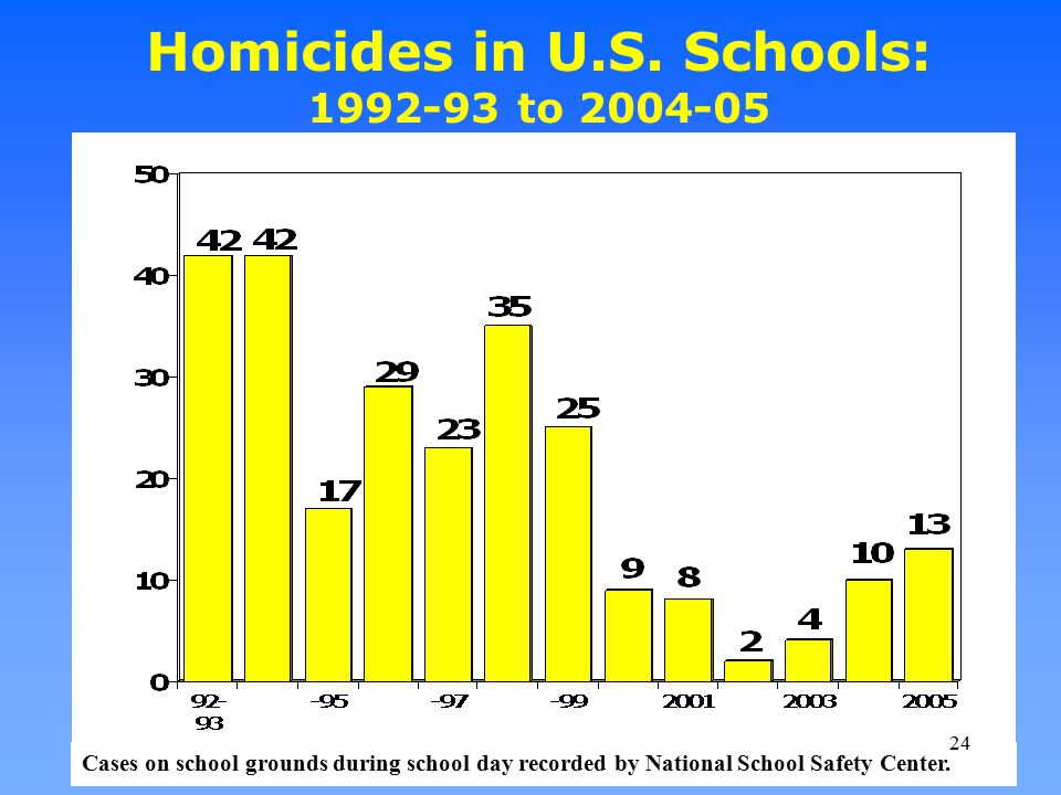 Homicides in U.S. Schools: 1992-93 to 2004-05 Cases on school grounds during school day recorded by National School Safety Center. 24