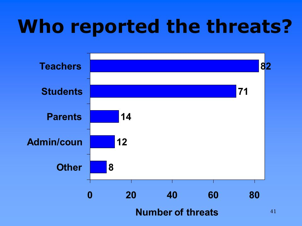 Who reported the threats? 82 71 14 12 8 020406080 Teachers Students Parents Admin/coun Other Number of threats 41