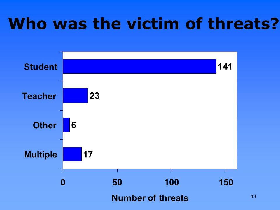 Who was the victim of threats? 141 23 6 17 050100150 Student Teacher Other Multiple Number of threats 43
