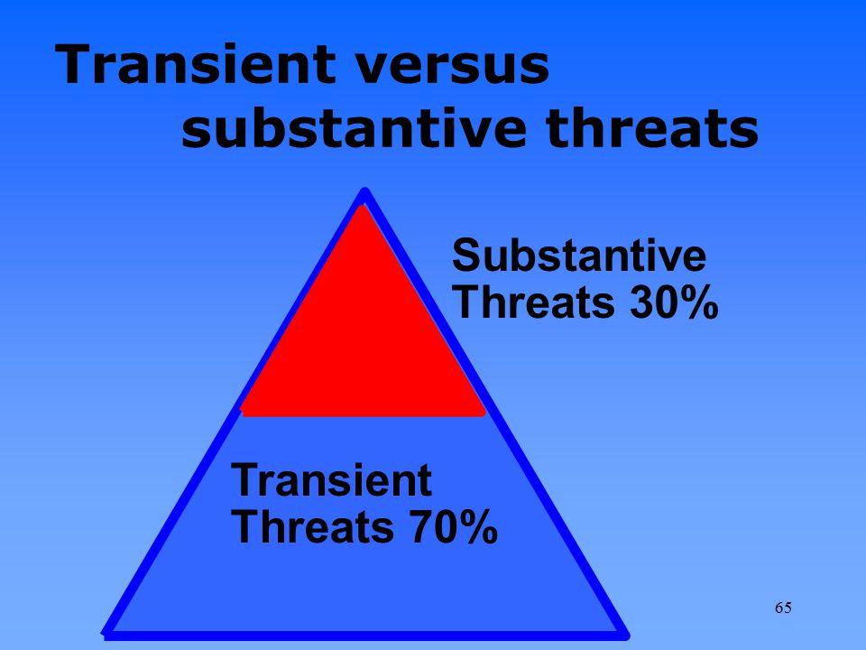 Transient versus substantive threats Transient Threats 70% Substantive Threats 30% 65