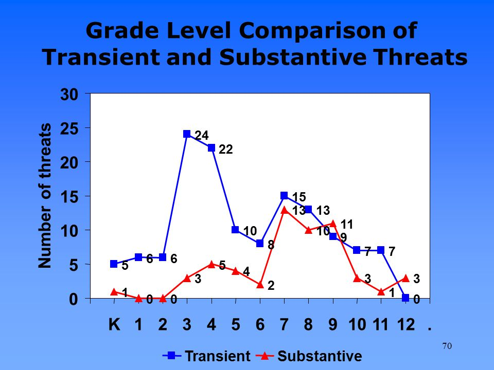 Grade Level Comparison of Transient and Substantive Threats 70
