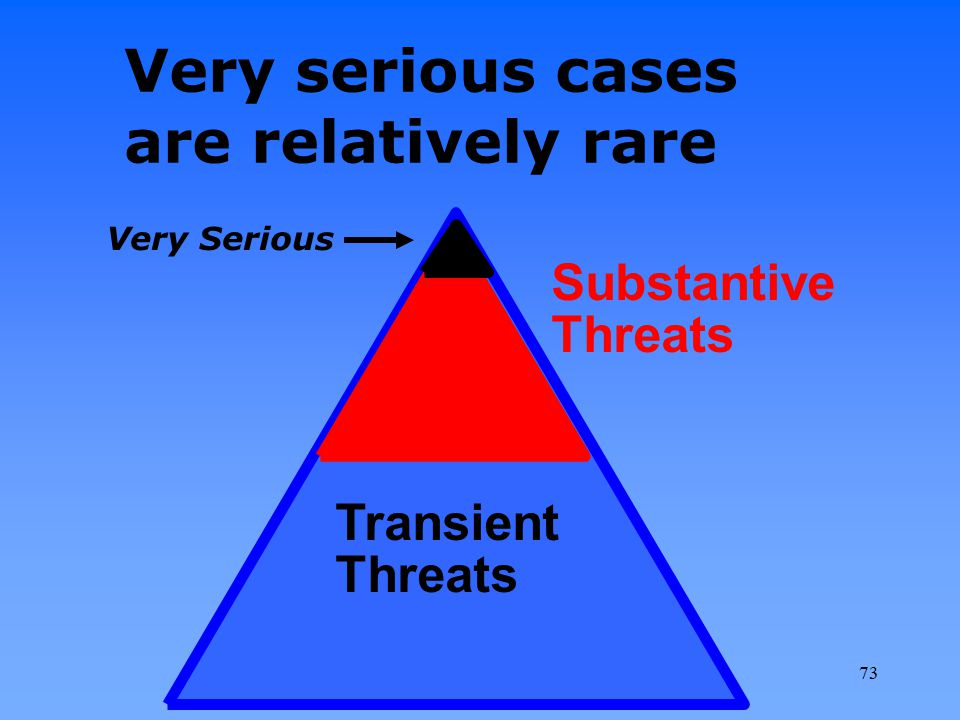 Very serious cases are relatively rare Transient Threats Substantive Threats Very Serious 73