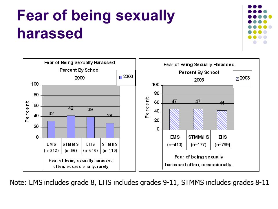 Fear of being sexually harassed Note: EMS includes grade 8, EHS includes grades 9-11, STMMS includes grades 8-11