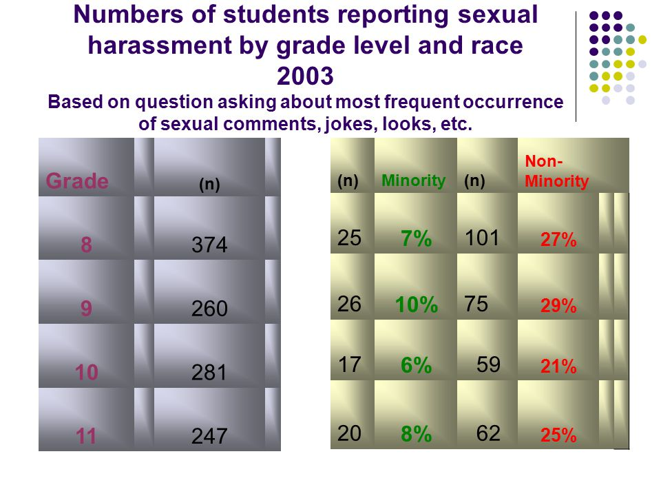 Numbers of students reporting sexual harassment by grade level and race 2003 Based on question asking about most frequent occurrence of sexual comments, jokes, looks, etc.