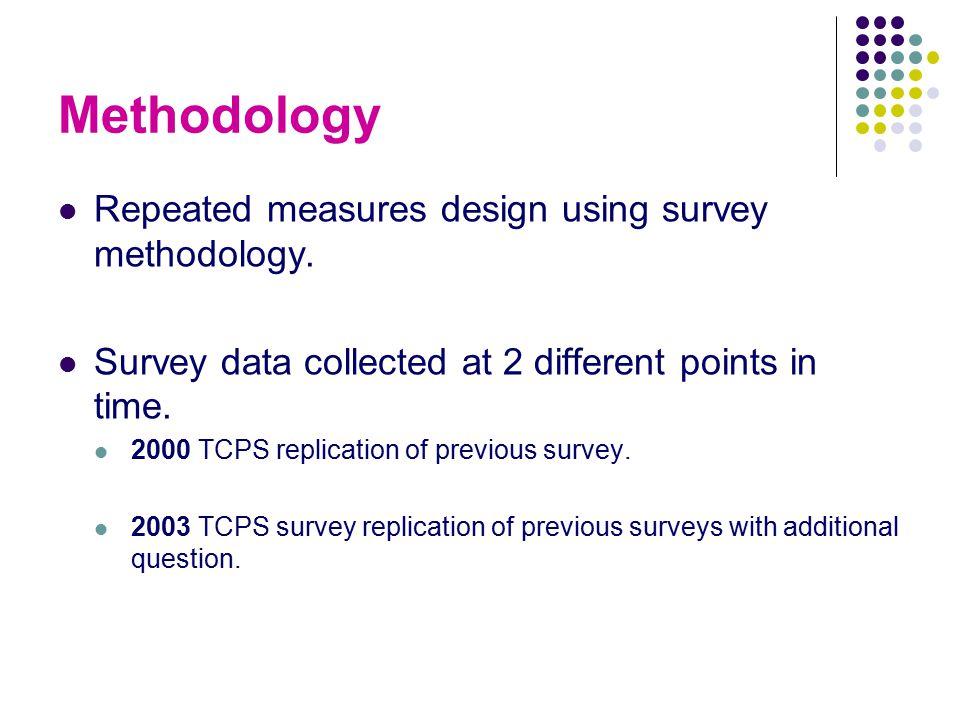 Methodology Repeated measures design using survey methodology.