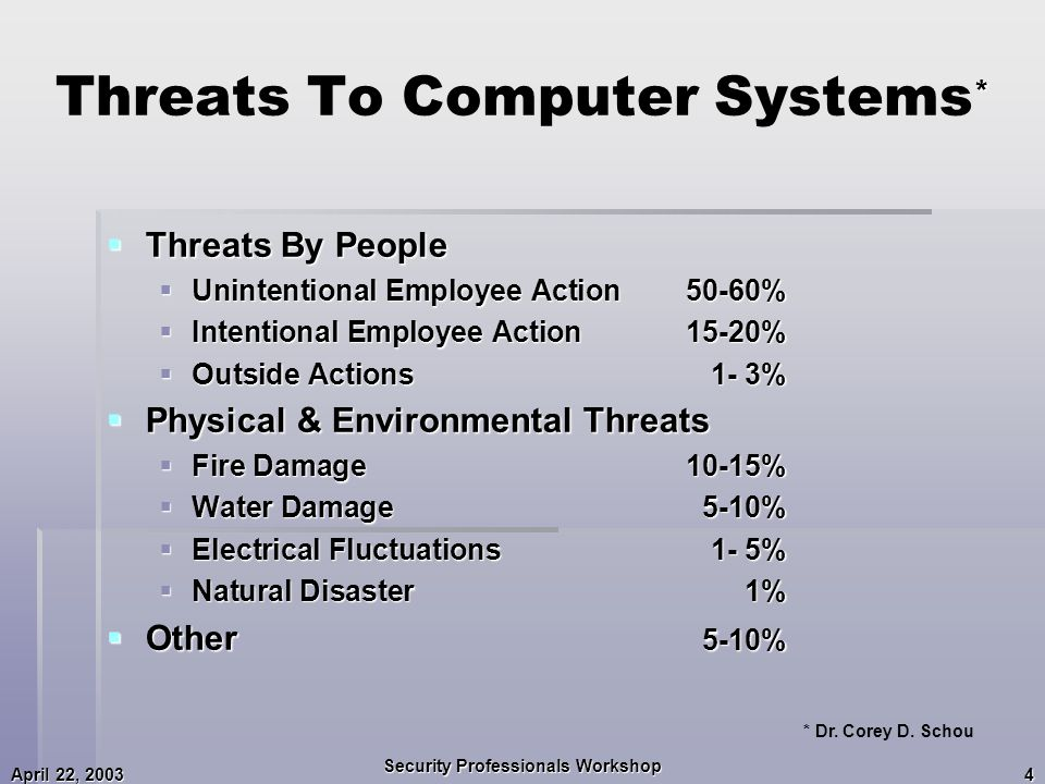 April 22, 2003 Security Professionals Workshop 4 * Threats To Computer Systems *  Threats By People  Unintentional Employee Action50-60%  Intentional Employee Action15-20%  Outside Actions1- 3%  Physical & Environmental Threats  Fire Damage10-15%  Water Damage5-10%  Electrical Fluctuations1- 5%  Natural Disaster1%  Other 5-10% * Dr.
