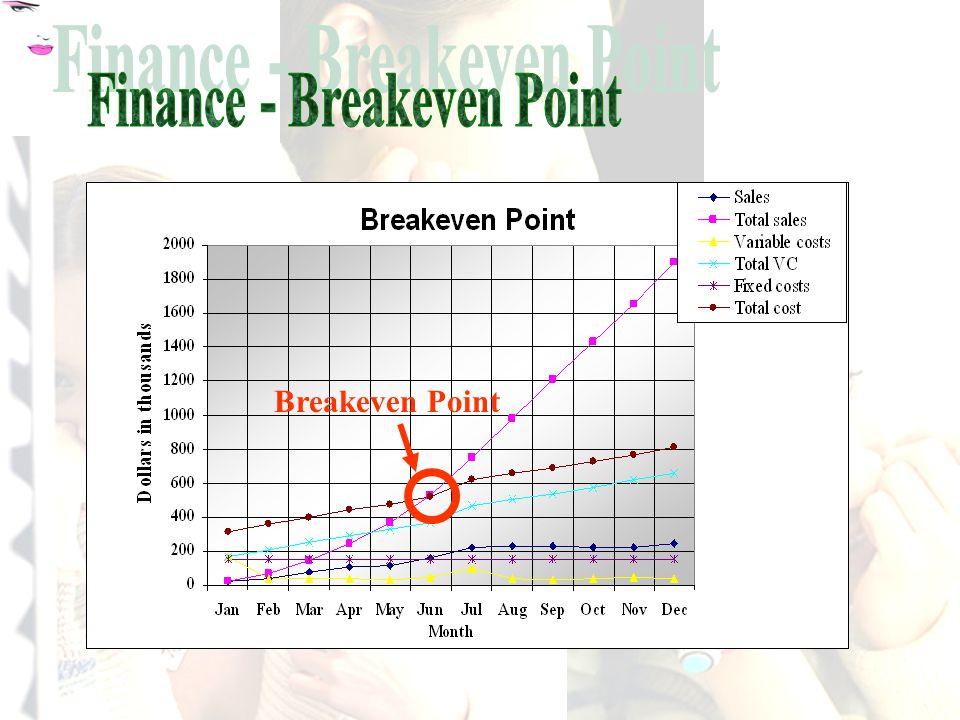 Breakeven Point