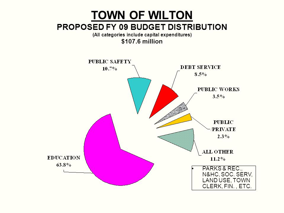 TOWN OF WILTON PROPOSED FY 09 BUDGET DISTRIBUTION (All categories include capital expenditures) $107.6 million PARKS & REC., N&HC, SOC.