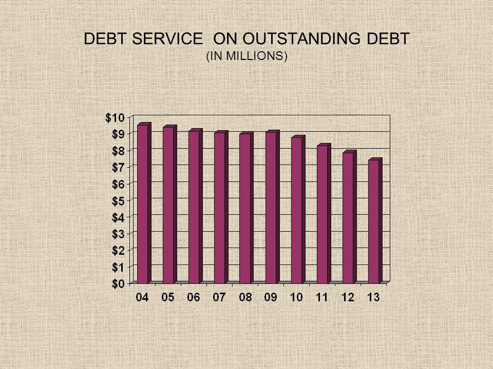 DEBT SERVICE ON OUTSTANDING DEBT (IN MILLIONS)