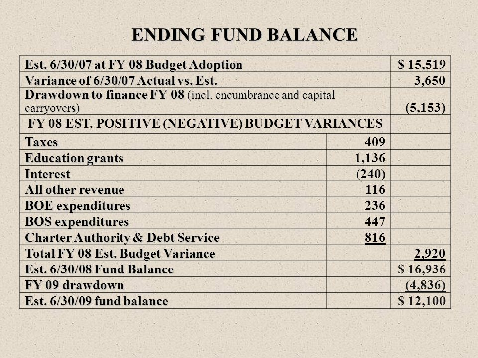 ENDING FUND BALANCE Est. 6/30/07 at FY 08 Budget Adoption $ 15,519 Variance of 6/30/07 Actual vs.