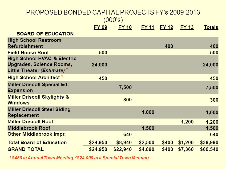 PROPOSED BONDED CAPITAL PROJECTS FY's 2009-2013 (000's) FY 09FY 10FY 11FY 12FY 13Totals BOARD OF EDUCATION High School Restroom Refurbishment400 Field House Roof500 High School HVAC & Electric Upgrades, Science Rooms, Little Theater (Estimate) 2 24,000 High School Architect 1 450 Miller Driscoll Special Ed.